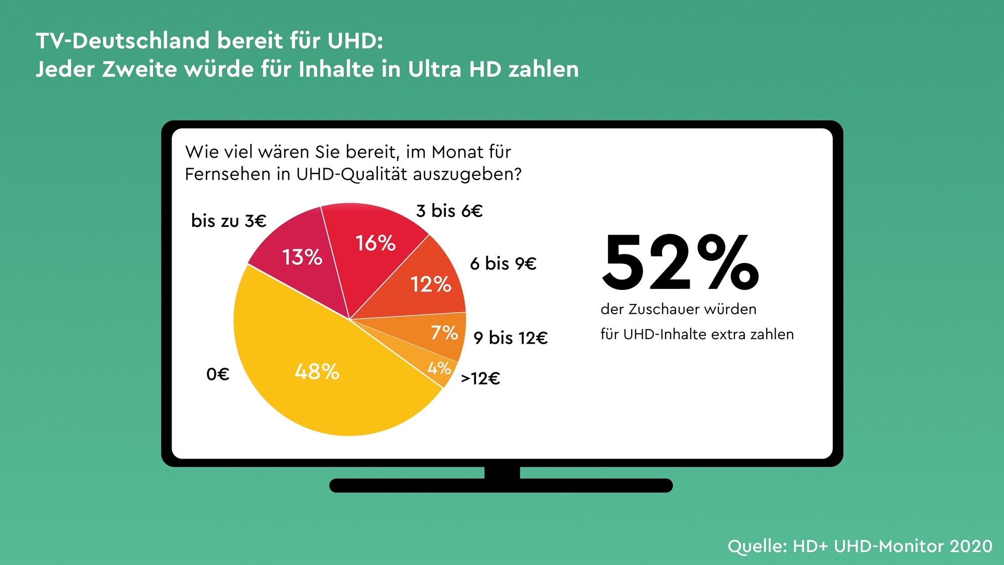 TV-Studie: Jeder Zweite ist bereit, für UHD-Inhalte zu zahlen