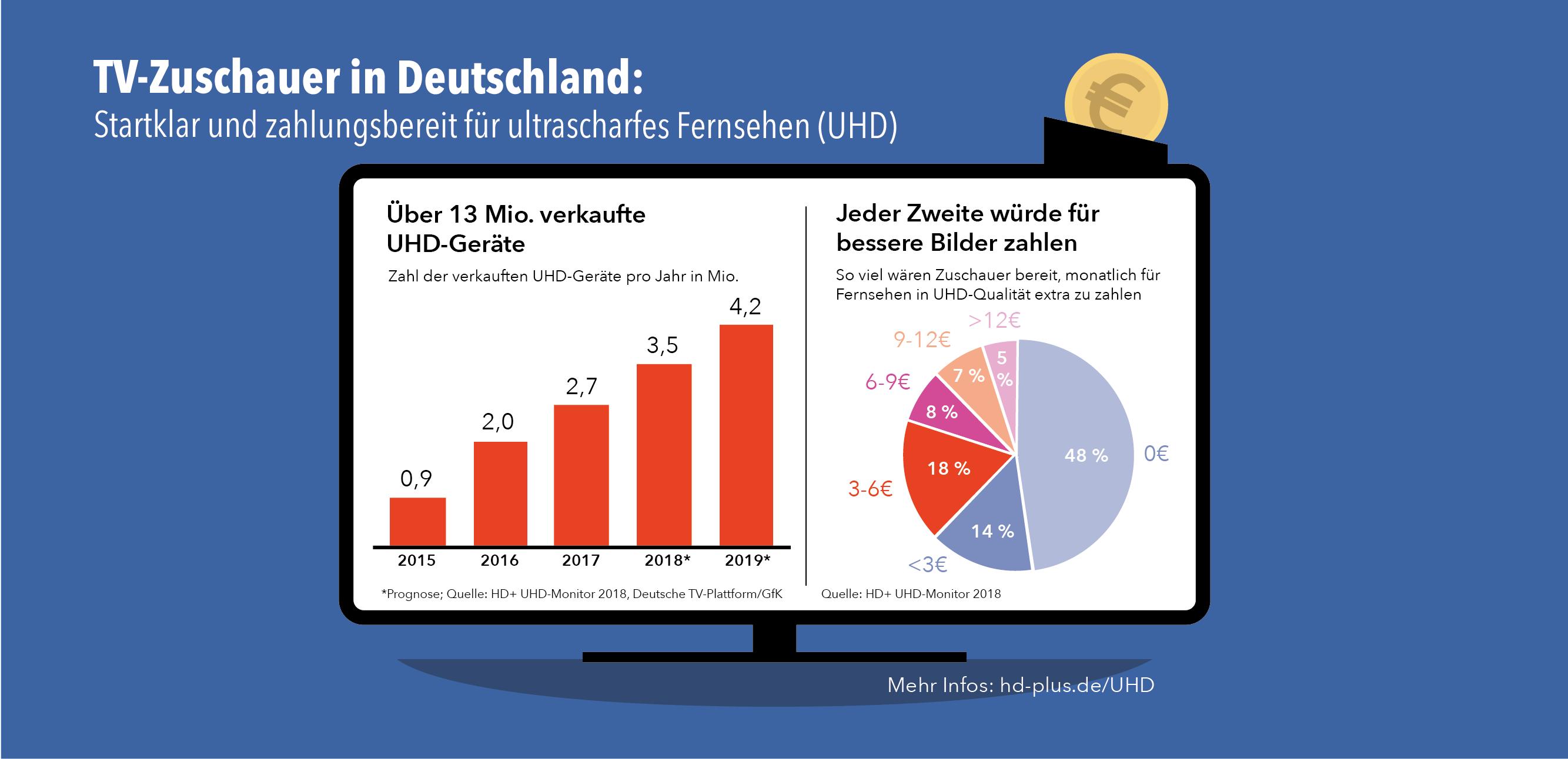 UHD Infografik